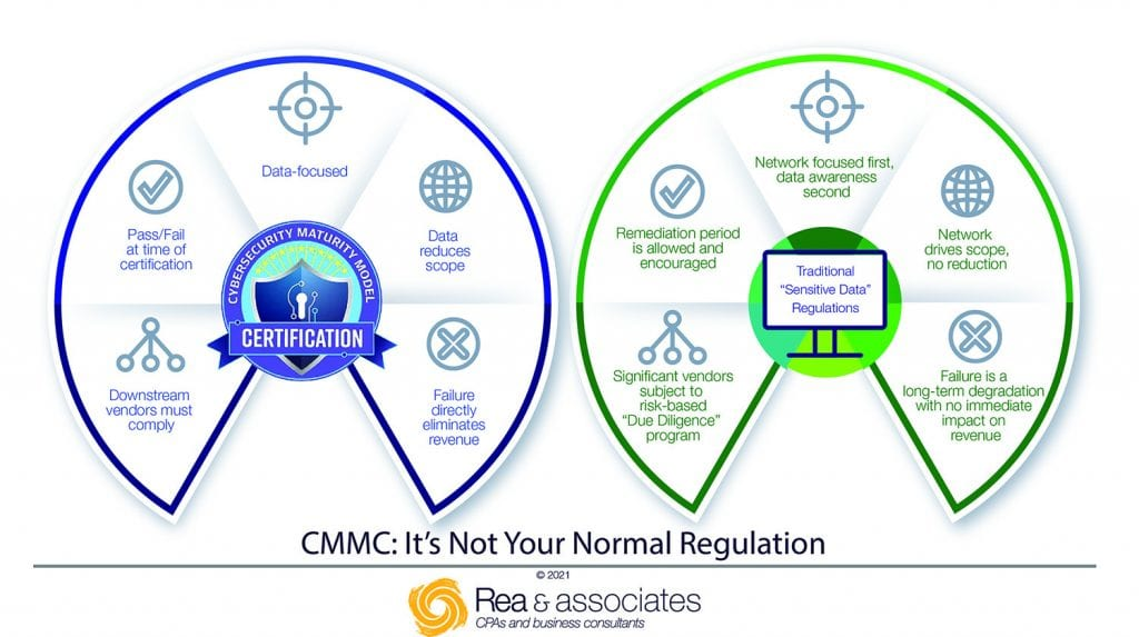 CMMC: It's Not Your Normal Regulation. This is the difference between CMMC and traditional data regulatory assessments. - Rea & Associates - Ohio Cybersecurity Consulting